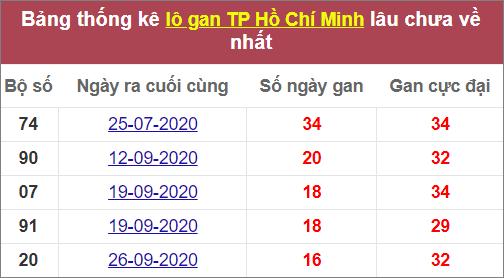 Thống kê lô gan TP HCM lâu chưa về nhất