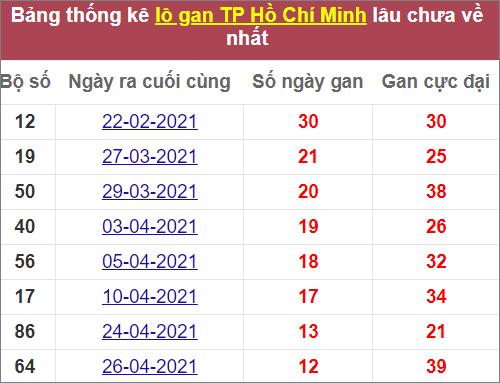 Thống kêlô gan TPHCM lâu chưa về nhất